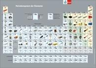 Periodensystem. Einzelblatt -
